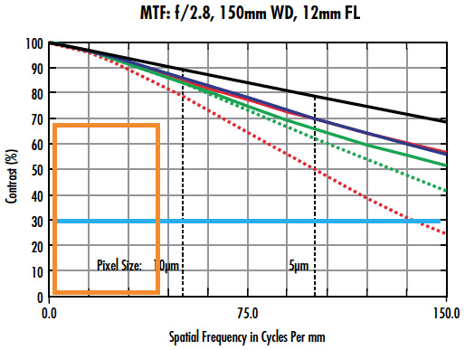 MTF Curves for Imaging Lens with f/2.8, 150mm WD, and 12mm FL