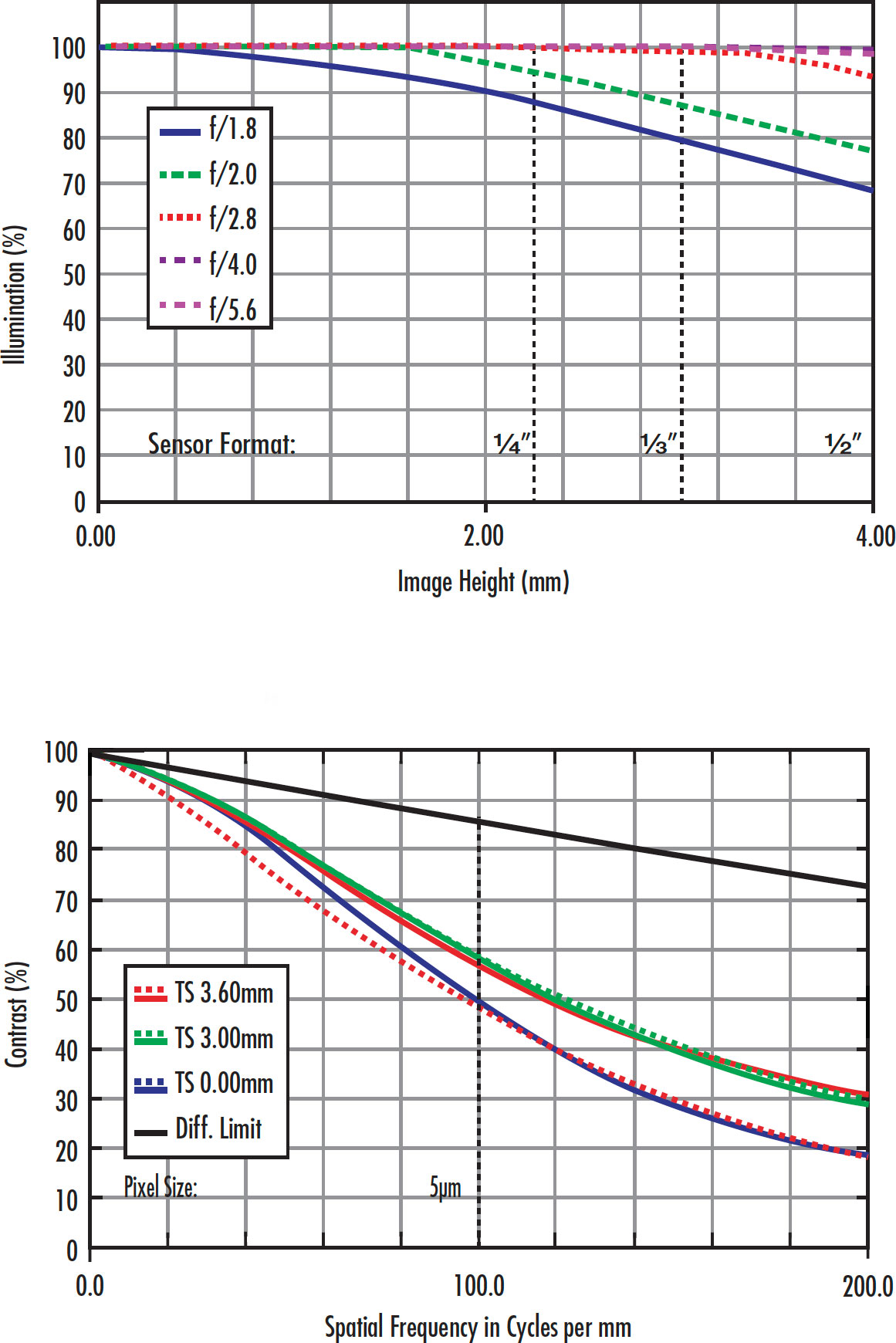 Figure 1: A high resolution 25mm lens's MTF at different settings, reinforcing the importance of comparing the specific lens curves.