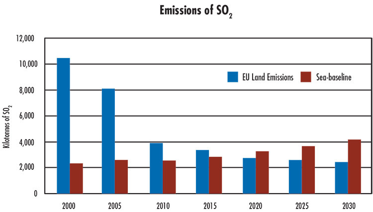 NO2 and SO2 emissions from international shipping around Europe are expected to surpass the total from all land-based sources in the 28 EU member states combined by 2020 or 2025