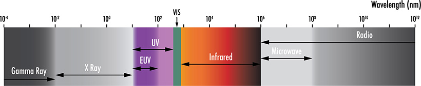 EUV radiation falls between X-ray and ultraviolet spectral regions