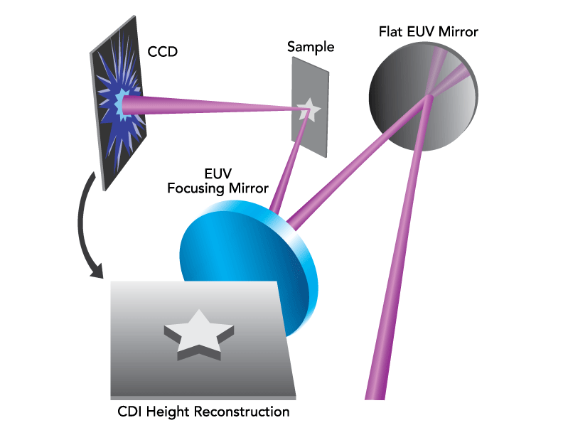 Typical EUV coherent diffractive imaging setup