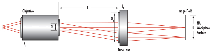 Infinite Conjugate Tube Length